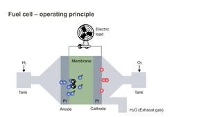 Fuel cell – operating principle - Medienportal der Siemens